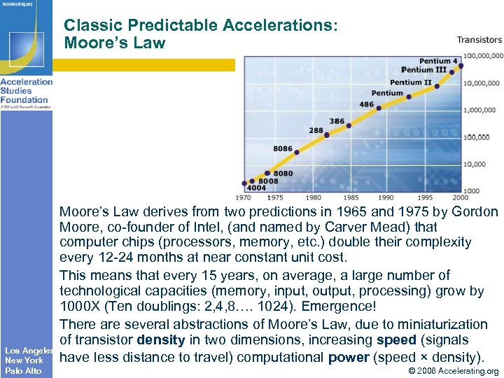 Classic Predictable Accelerations: Moore's Law Los Angeles New York Palo Alto Moore's Law derives