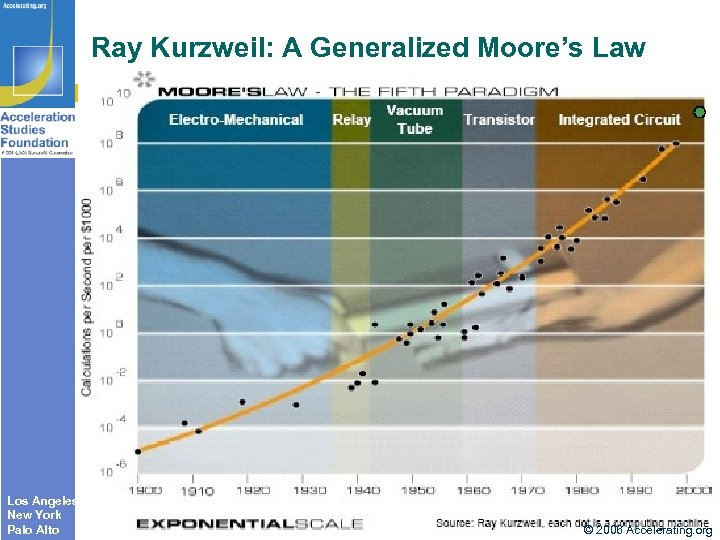 Ray Kurzweil: A Generalized Moore's Law Los Angeles New York Palo Alto © 2006