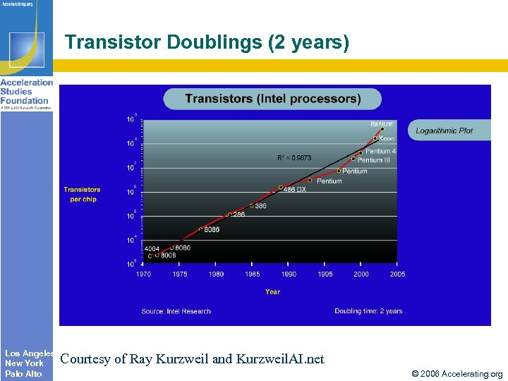 Transistor Doublings (2 years) Los Angeles New York Palo Alto Courtesy of Ray Kurzweil