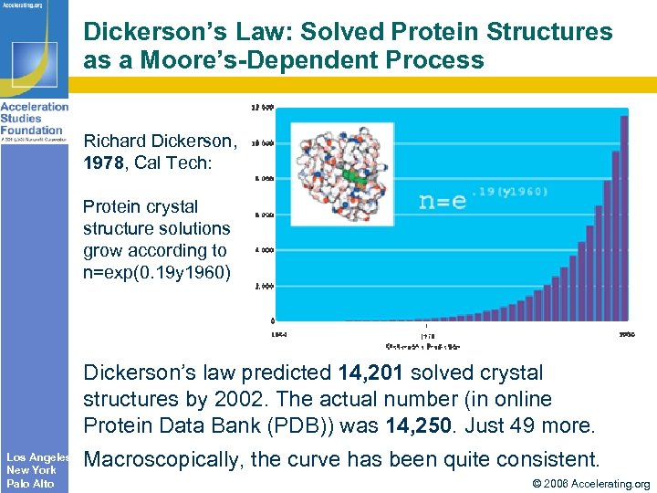 Dickerson's Law: Solved Protein Structures as a Moore's-Dependent Process Richard Dickerson, 1978, Cal Tech: