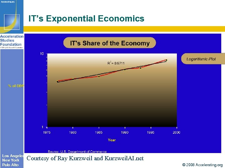 IT's Exponential Economics Los Angeles New York Palo Alto Courtesy of Ray Kurzweil and