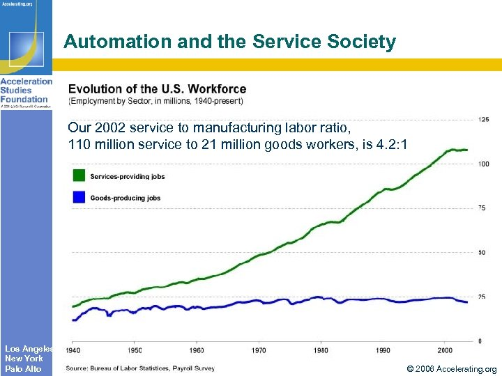 Automation and the Service Society Our 2002 service to manufacturing labor ratio, 110 million