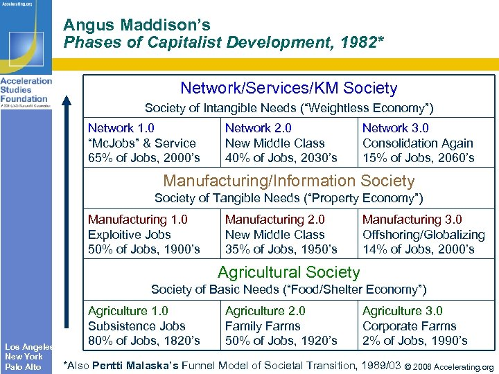 "Angus Maddison's Phases of Capitalist Development, 1982* Network/Services/KM Society of Intangible Needs (""Weightless Economy"")"