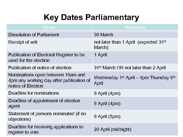 Key Dates Parliamentary Event Deadlines Dissolution of Parliament 30 March Receipt of writ not