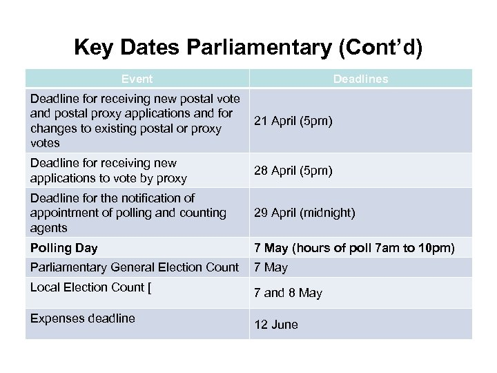 Key Dates Parliamentary (Cont'd) Event Deadlines Deadline for receiving new postal vote and postal
