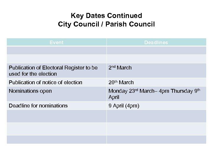 Key Dates Continued City Council / Parish Council Event Deadlines Publication of Electoral Register