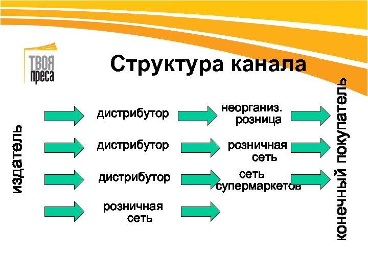 издатель дистрибутор розничная сеть неорганиз. розница розничная сеть супермаркетов конечный покупатель Структура канала