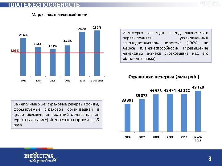 ПЛАТЕЖЕСПОСОБНОСТЬ Ингосстрах из года в год значительно перевыполняет установленный законодательством норматив (130%) по марже