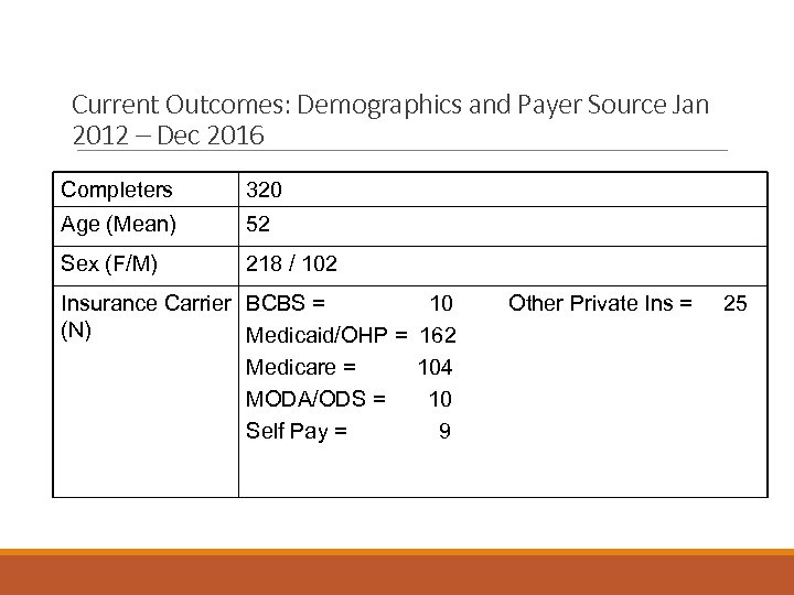 Current Outcomes: Demographics and Payer Source Jan 2012 – Dec 2016 Completers 320 Age