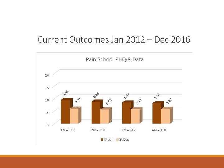 Current Outcomes Jan 2012 – Dec 2016