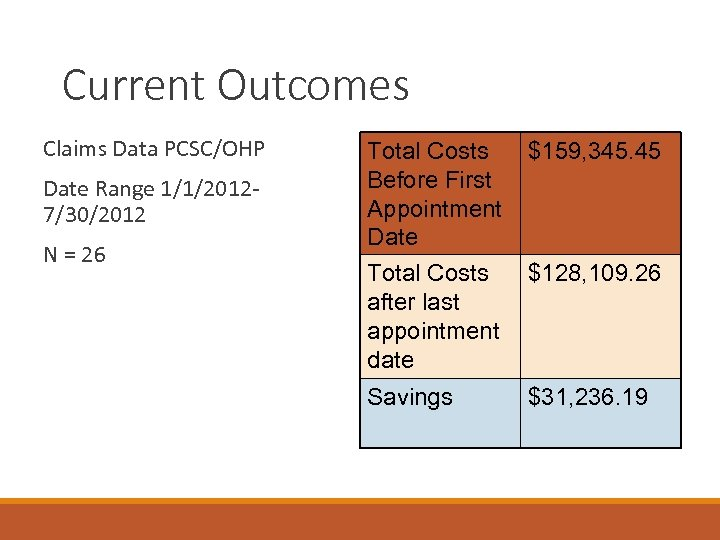 Current Outcomes Claims Data PCSC/OHP Date Range 1/1/20127/30/2012 N = 26 Total Costs Before