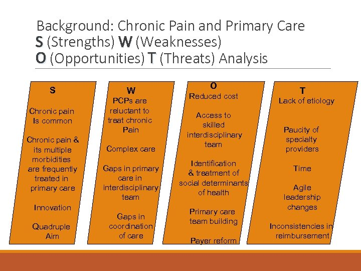 Background: Chronic Pain and Primary Care S (Strengths) W (Weaknesses) O (Opportunities) T (Threats)
