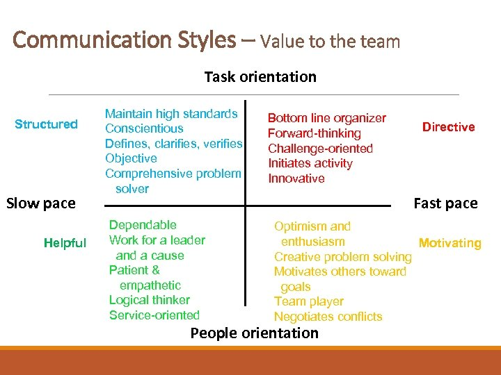 Communication Styles – Value to the team Task orientation Structured Slow pace Helpful Maintain