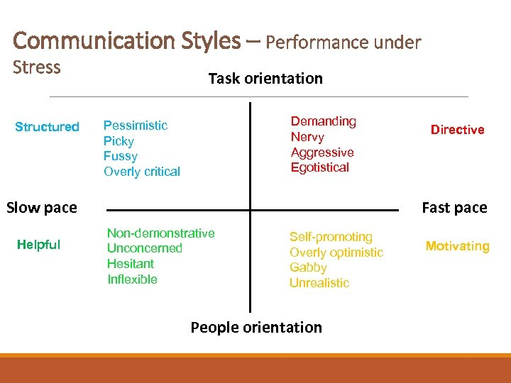 Communication Styles – Performance under Stress Structured Task orientation Demanding Nervy Aggressive Egotistical Pessimistic