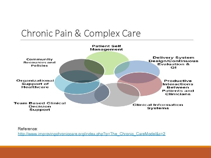 Chronic Pain & Complex Care Reference: http: //www. improvingchroniccare. org/index. php? p=The_Chronic_Care. Model&s=2