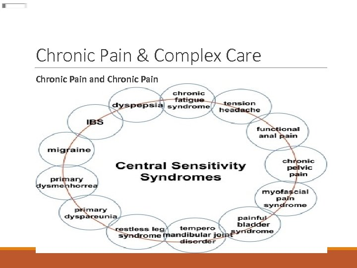Chronic Pain & Complex Care Chronic Pain and Chronic Pain