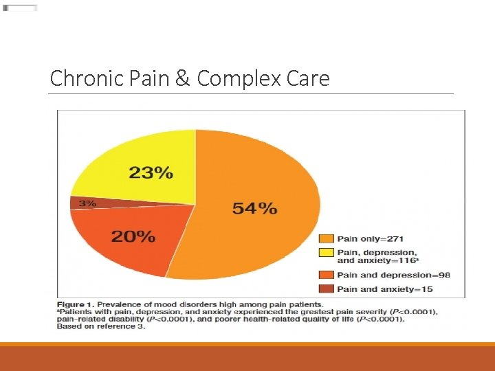 Chronic Pain & Complex Care