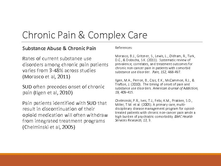 Chronic Pain & Complex Care Substance Abuse & Chronic Pain References: Rates of current