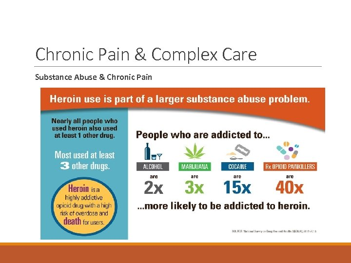 Chronic Pain & Complex Care Substance Abuse & Chronic Pain