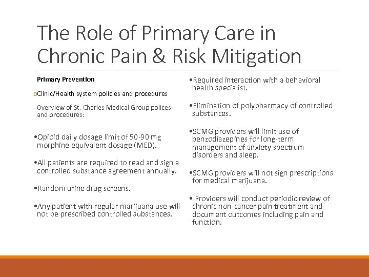 The Role of Primary Care in Chronic Pain & Risk Mitigation Primary Prevention o.