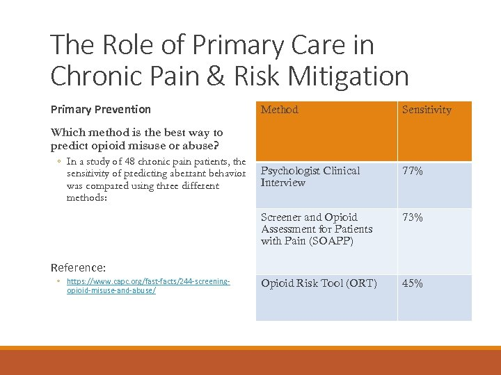 The Role of Primary Care in Chronic Pain & Risk Mitigation Primary Prevention Method