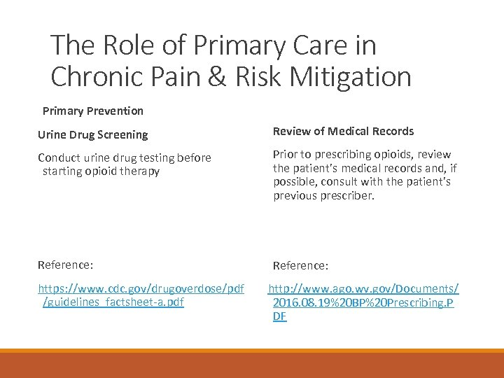 The Role of Primary Care in Chronic Pain & Risk Mitigation Primary Prevention Urine