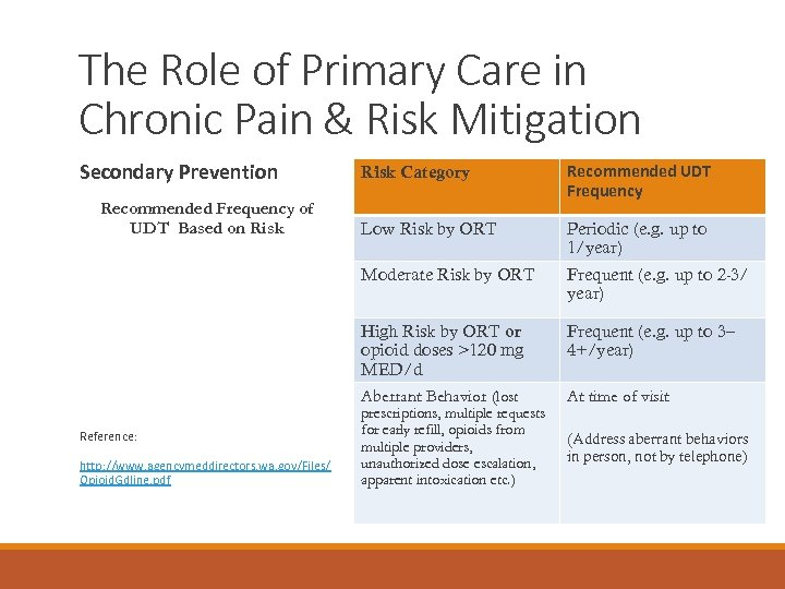 The Role of Primary Care in Chronic Pain & Risk Mitigation Secondary Prevention http: