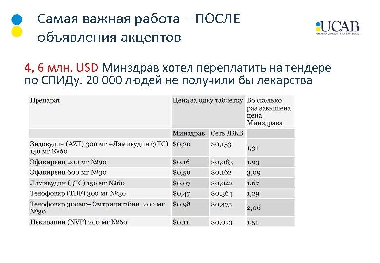 Самая важная работа – ПОСЛЕ объявления акцептов 4, 6 млн. USD Минздрав хотел переплатить