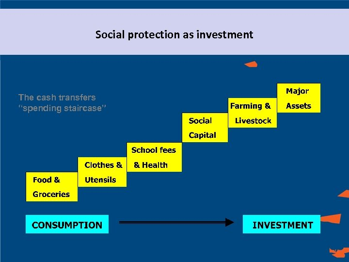 "Social protection as investment The cash transfers ""spending staircase"" 10"