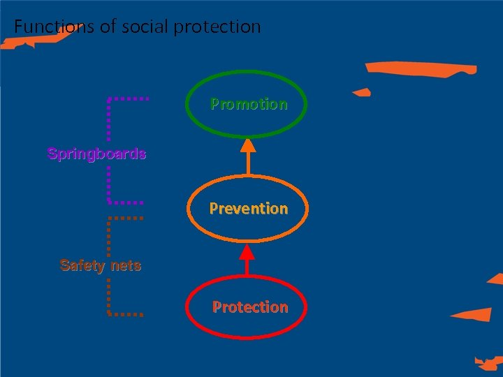 Functions of social protection Promotion Springboards Prevention Safety nets Protection 9