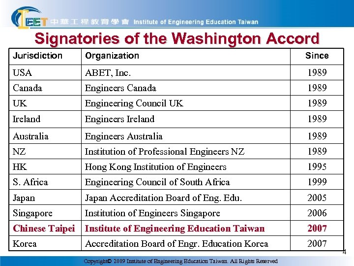 Signatories of the Washington Accord Jurisdiction Organization Since USA ABET, Inc. 1989 Canada Engineers