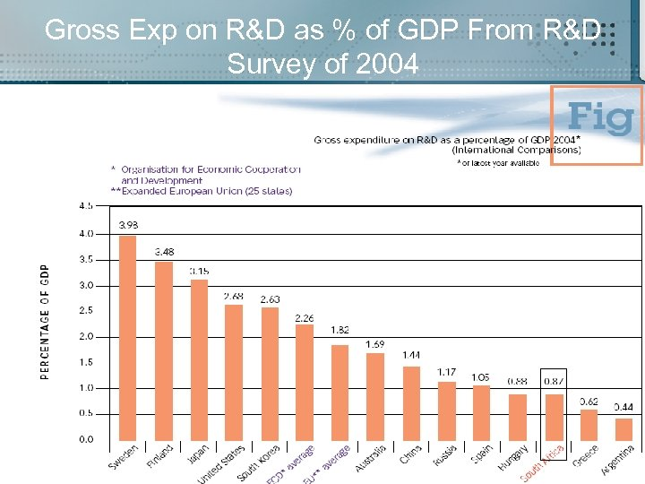 Gross Exp on R&D as % of GDP From R&D Survey of 2004