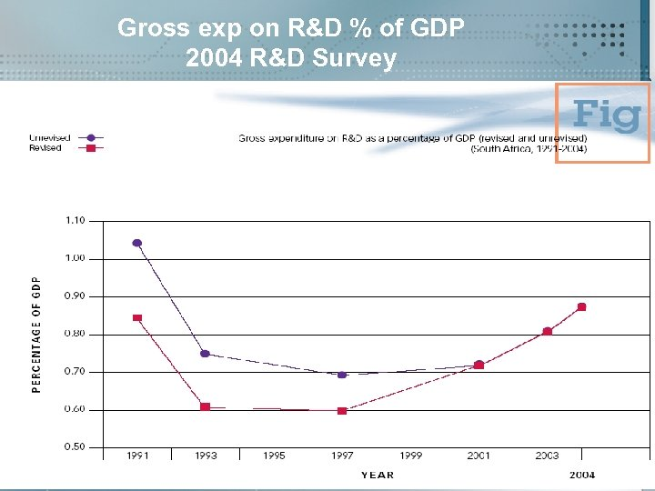 Gross exp on R&D % of GDP 2004 R&D Survey