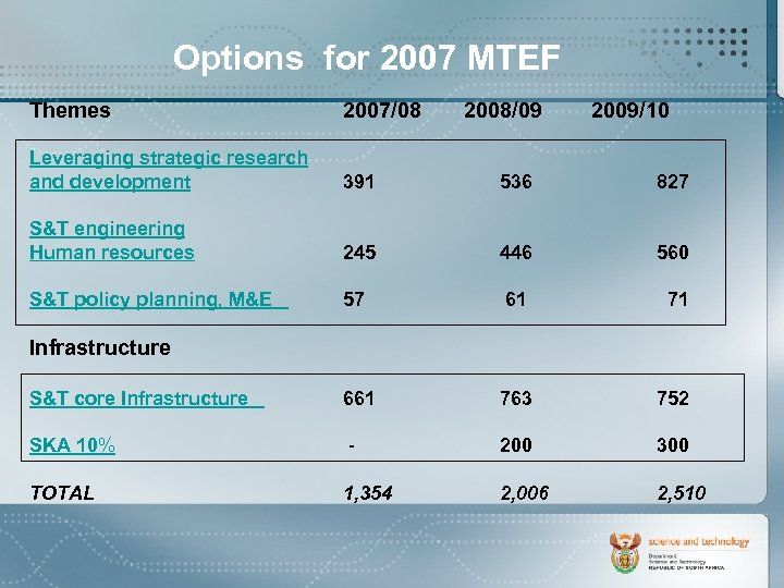Options for 2007 MTEF Themes 2007/08 2008/09 2009/10 Leveraging strategic research and development 391