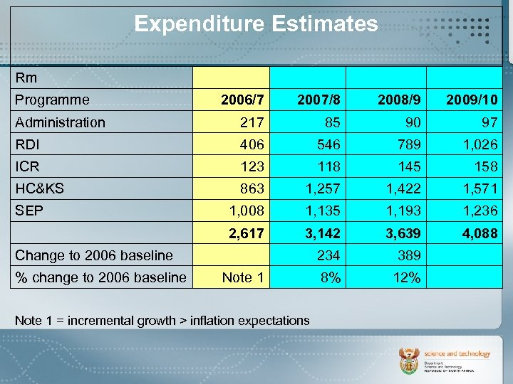 Expenditure Estimates Rm Programme 2006/7 2007/8 2008/9 2009/10 217 85 90 97 RDI 406