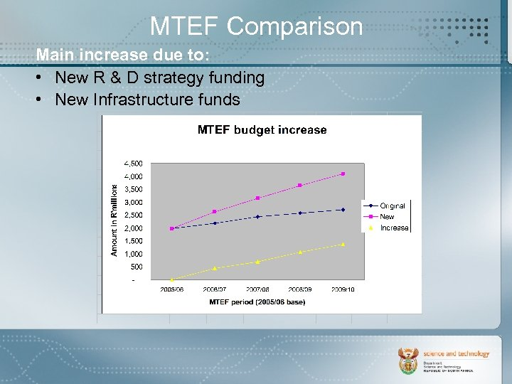 MTEF Comparison Main increase due to: • New R & D strategy funding •