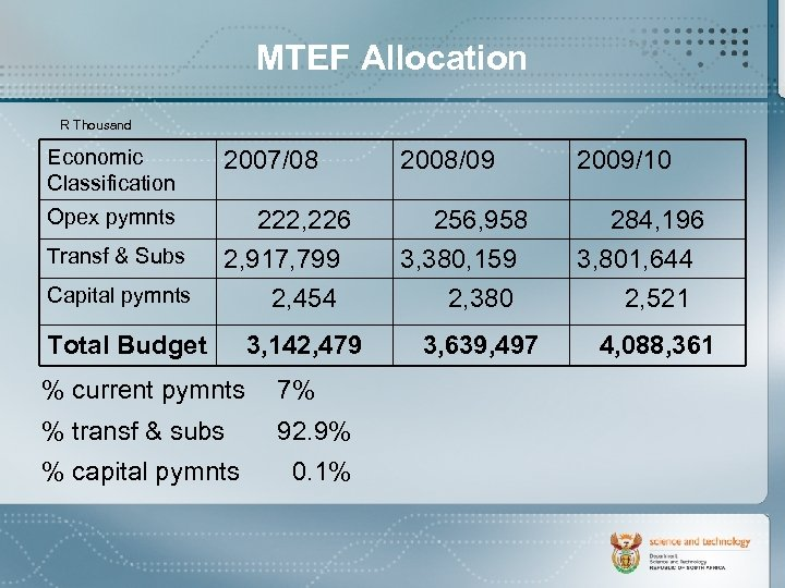 MTEF Allocation R Thousand Economic Classification 2007/08 2008/09 2009/10 Opex pymnts 222, 226 2,