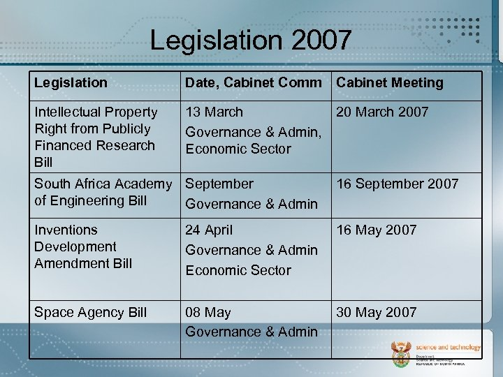 Legislation 2007 Legislation Date, Cabinet Comm Cabinet Meeting Intellectual Property Right from Publicly Financed