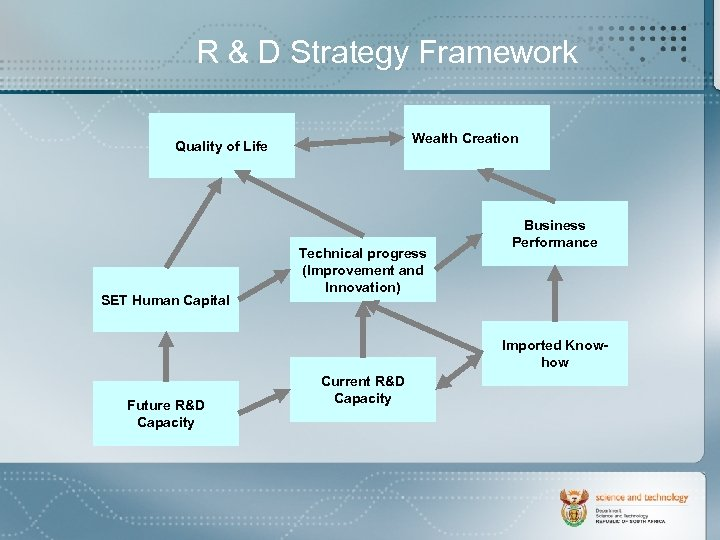 R & D Strategy Framework Wealth Creation Quality of Life SET Human Capital Technical