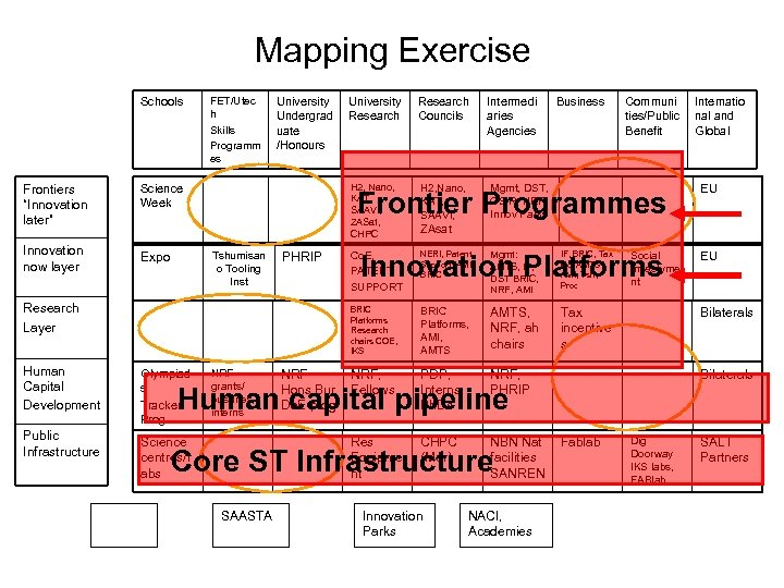 "Mapping Exercise Schools Frontiers ""Innovation later"" Innovation now layer FET/Utec h Skills Programm es"