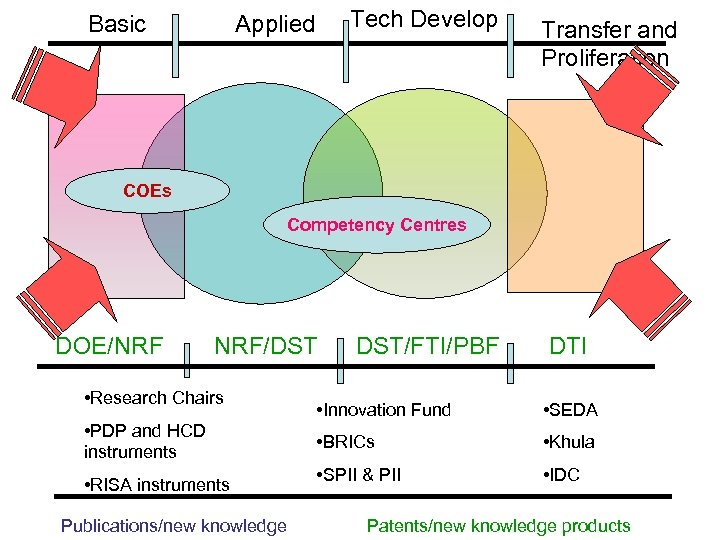Basic Tech Develop Applied Transfer and Proliferation COEs Competency Centres DOE/NRF NRF/DST • Research