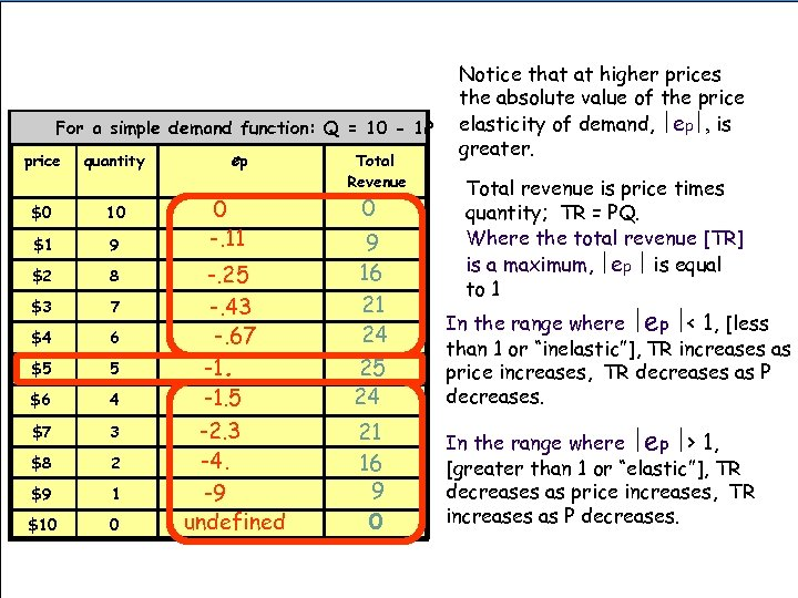 For a simple demand function: Q = 10 - 1 P price quantity $0