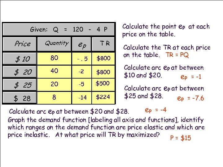 Given: Q = 120 - 4 P Price Quantity ep TR $ 10 80