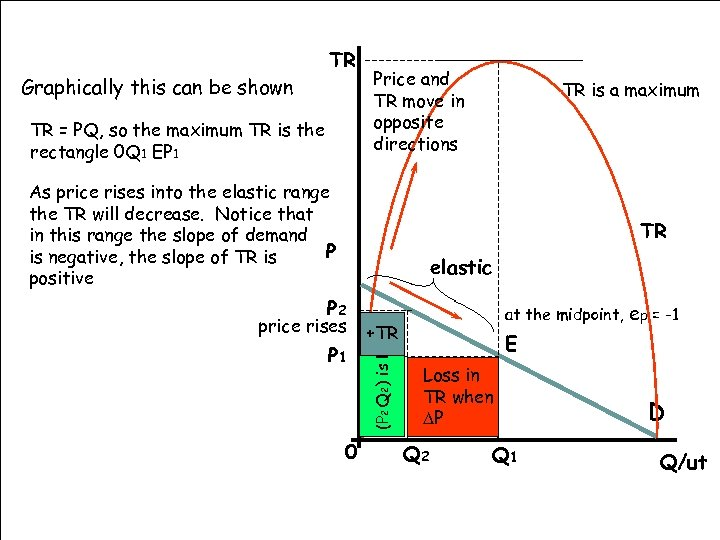 Graphically this can be shown TR TR = PQ, so the maximum TR is