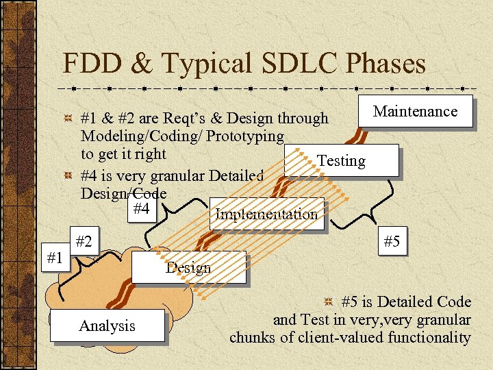FDD & Typical SDLC Phases Maintenance #1 & #2 are Reqt's & Design through