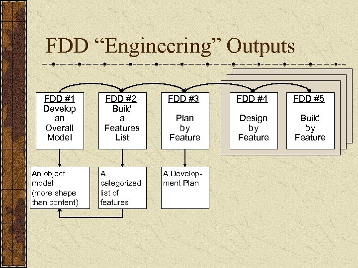 """FDD """"Engineering"""" Outputs FDD #1 Develop an Overall Model FDD #2 Build a Features"""