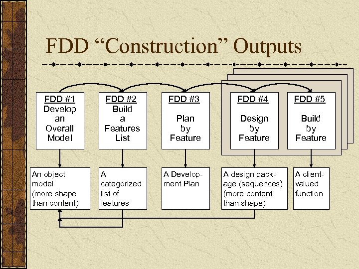 "FDD ""Construction"" Outputs FDD #1 Develop an Overall Model FDD #2 Build a Features"
