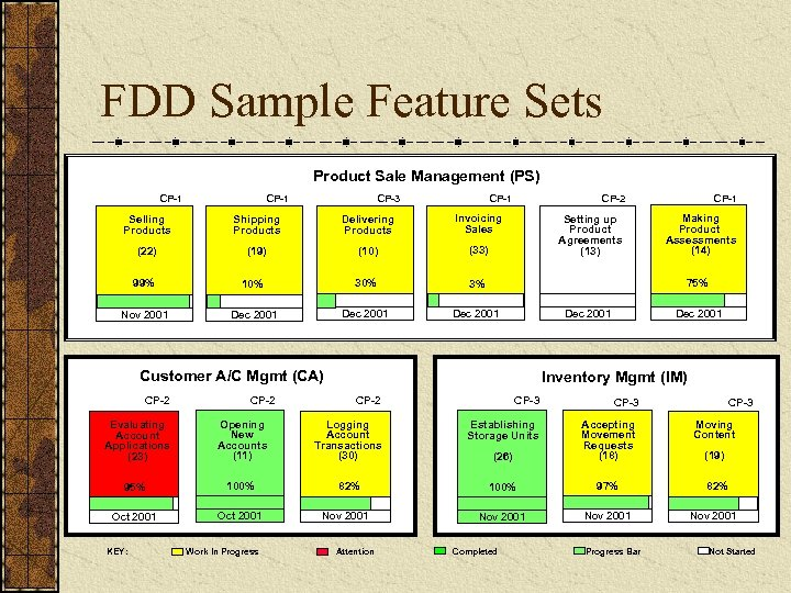 FDD Sample Feature Sets Product Sale Management (PS) CP-1 CP-3 CP-1 Selling Products Shipping