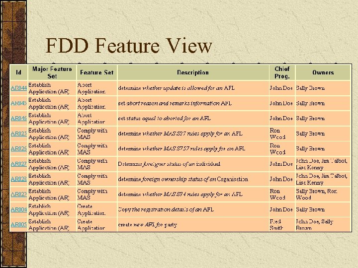 FDD Feature View