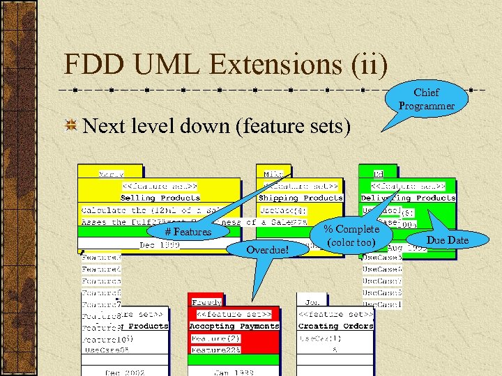 FDD UML Extensions (ii) Chief Programmer Next level down (feature sets) # Features Overdue!